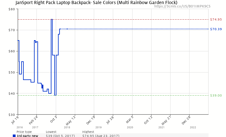 20dd9416ce Amazon price history chart for JanSport Right Pack Laptop Backpack- Sale  Colors (Multi Rainbow