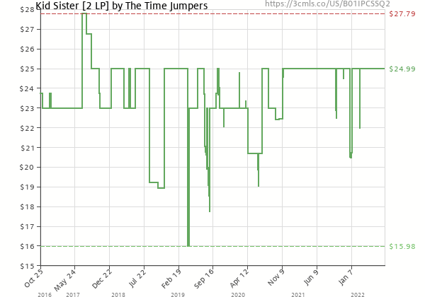 Price history of The Time Jumpers – Kid Sister