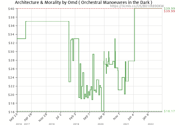 Price history of Orchestral Manoeuvres in the Dark – Architecture & Morality