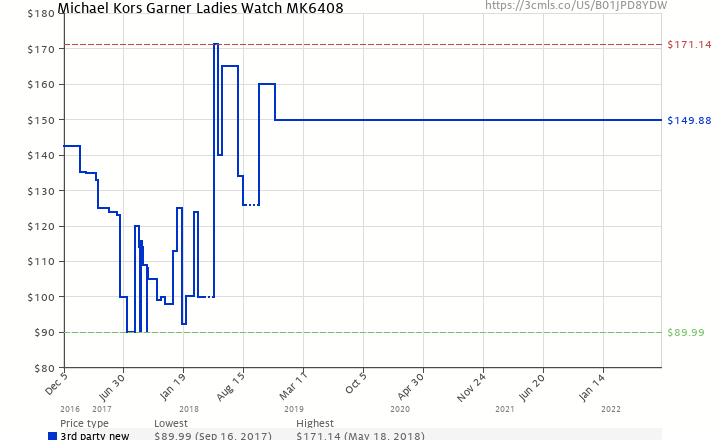 34ff516fe20a Amazon price history chart for Michael Kors Garner Ladies Watch MK6408  (B01JPD8YDW)