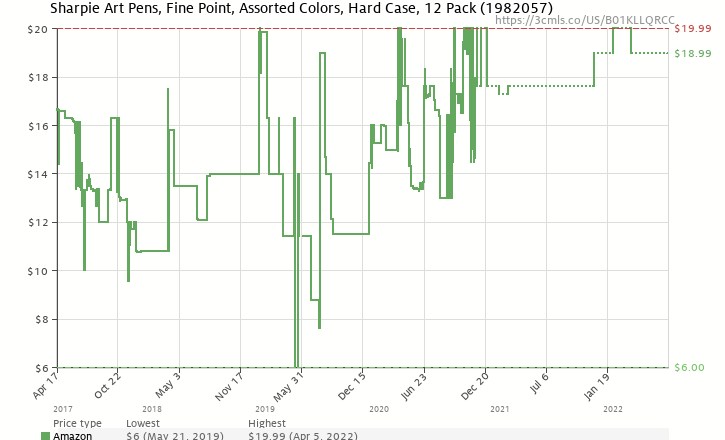 Amazon price history chart for Sharpie Art Pens, Fine Point, Assorted  Colors, Hard