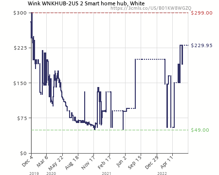 Elegant Amazon Price History Chart For Wink Hub 2, Easily Control Every Device In  Your Smart