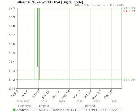 Fallout 4: Nuka-World - PS4 [Digital Code] (B01L2RKR4S) | Amazon
