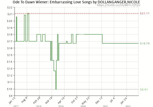 Price history of Nicole Dollanganger – Ode to Dawn Wiener: Embarrassing Love Songs