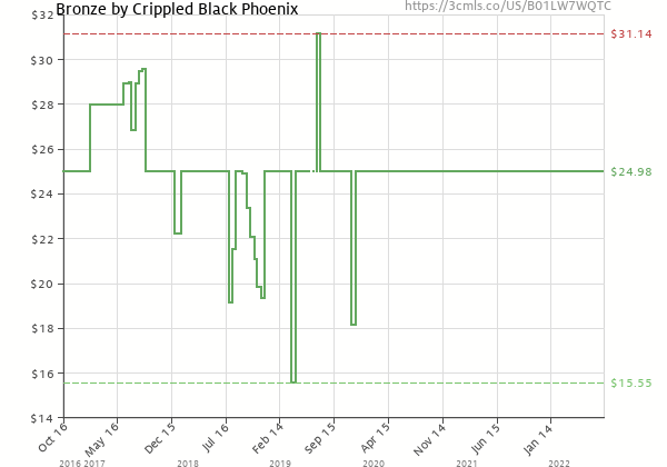 Price history of Crippled Black Phoenix – Bronze