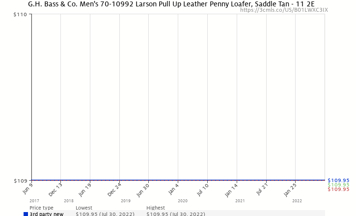 f42eda07561 Amazon price history chart for G.H. Bass   Co. Men s 70-10992 Larson Pull