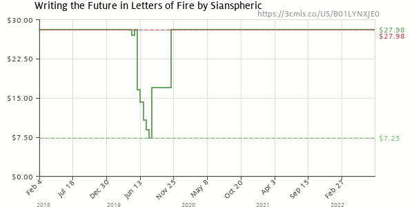 Price history of Sianspheric – Writing the Future in Letters of Fire