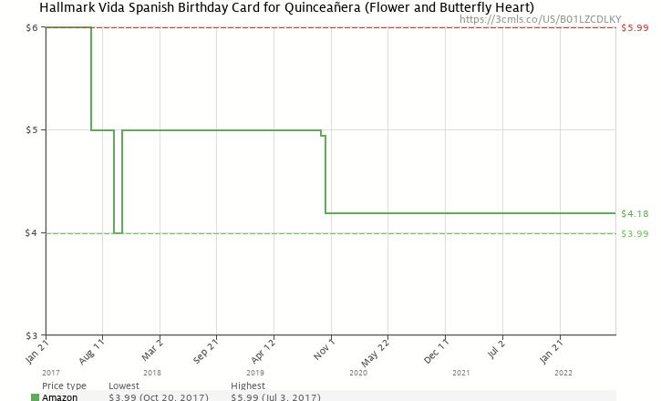 Amazon Price History Chart For Hallmark Vida Spanish Birthday Card Quinceaera Flower And Butterfly