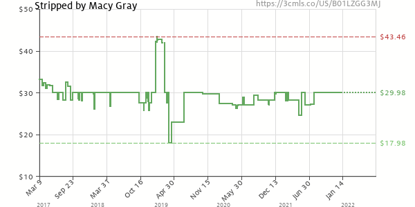 Price history of Macy Gray – Stripped