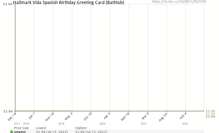 Amazon Price History Chart For Hallmark Vida Spanish Birthday Greeting Card Bathtub B01LZNZ700