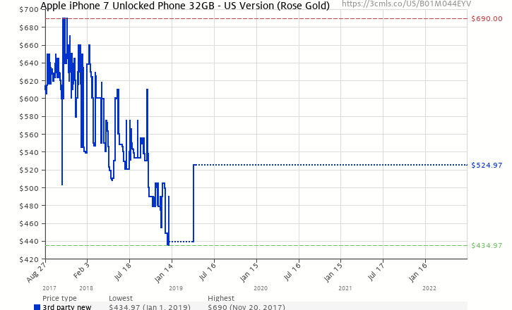 Amazon Price History Chart For Apple IPhone 7 32 GB Unlocked Rose Gold US Version