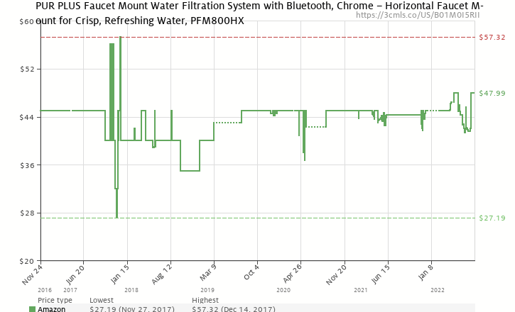 Pur Ultimate Faucet Water Filter System With Mineralclear Filter
