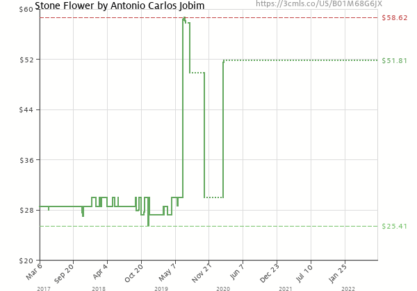 Price history of Antonio Carlos Jobim – Stone Flower