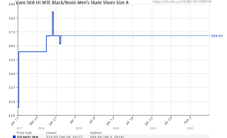 ff7ee0489ac430 Amazon price history chart for Vans SK8 Hi MTE Black Rosin Men s Skate  Shoes Size