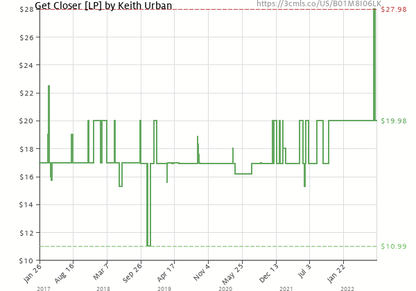 Price history of Keith Urban – Get Closer