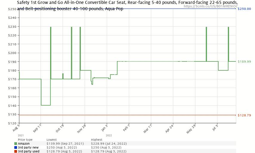 Safety 1st Grow and Go All-in-One Convertible Car Seat, Aqua Pop - Price History: B01MRE9IOC