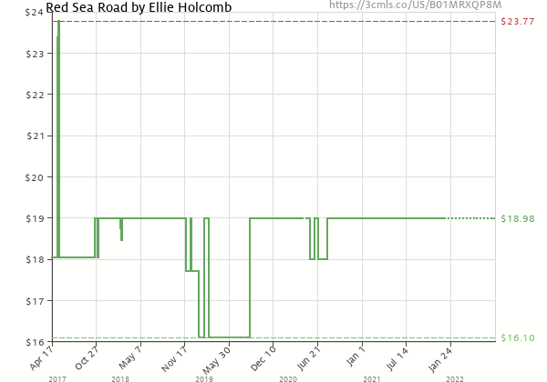 Price history of Ellie Holcomb – Red Sea Road