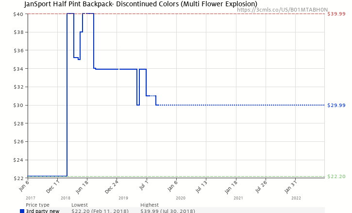 Amazon price history chart for JanSport Half Pint Backpack- Discontinued  Colors (Multi Flower Explosion 8ad57b7ee7fd1