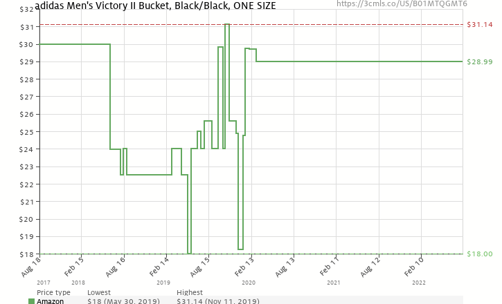 d244df43c48 Amazon price history chart for adidas Mens Victory II Bucket Hat