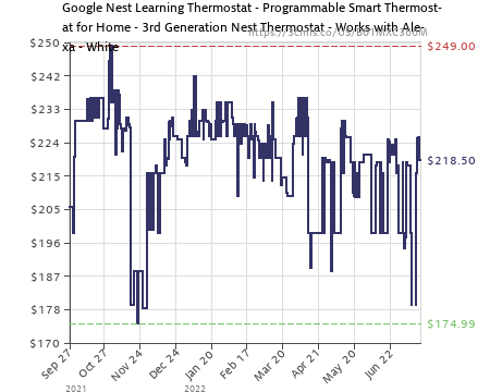 Amazon Price History Chart For Nest Learning Thermostat, Easy Temperature  Control For Every Room In