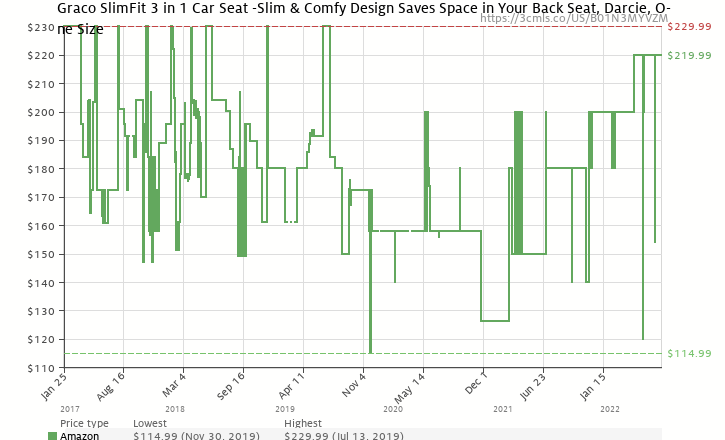 Amazon Price History Chart For Graco SlimFit All In One Convertible Car Seat