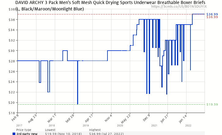a585ff08f Amazon price history chart for David Archy 3 Pack Men s Underwear Separate  Pouches Micro Modal Boxer