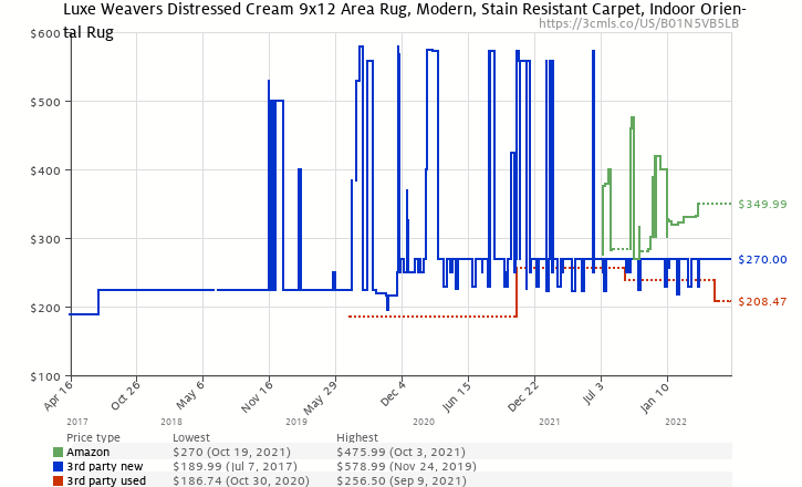 10af6910ea2 Amazon price history chart for 4620 Distressed Cream 8 9
