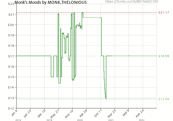 Price history of Thelonious Monk – Monk's Moods