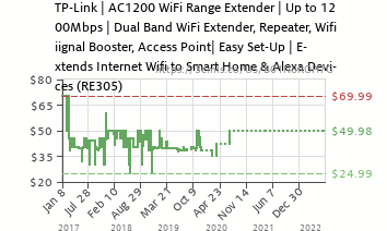TP-Link   AC1200 WiFi Range Extender   Up to 1200Mbps   Dual