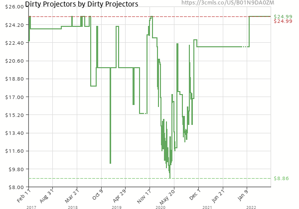 Price history of Dirty Projectors – Dirty Projectors