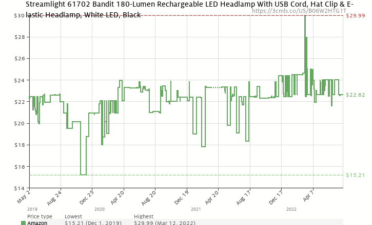 ae66dbf0905 Amazon price history chart for Streamlight 61702 Bandit - includes headstrap