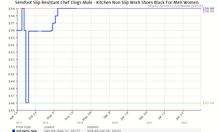 616422abd3a0 Amazon price history chart for Sensfoot Slip Resistant Chef Clogs Mule - Kitchen  Non Slip Work