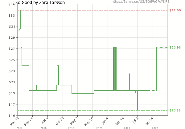 Price history of Zara Larsson – So Good