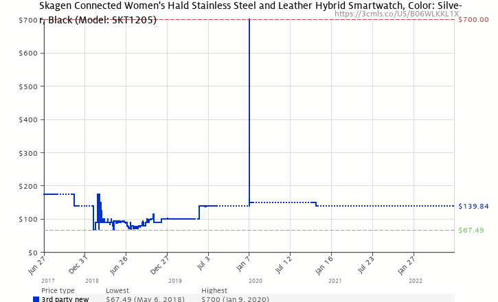 bf7c45a424b98 Amazon price history chart for Skagen Connected Women s Hald Stainless Steel  and Leather Hybrid Smartwatch