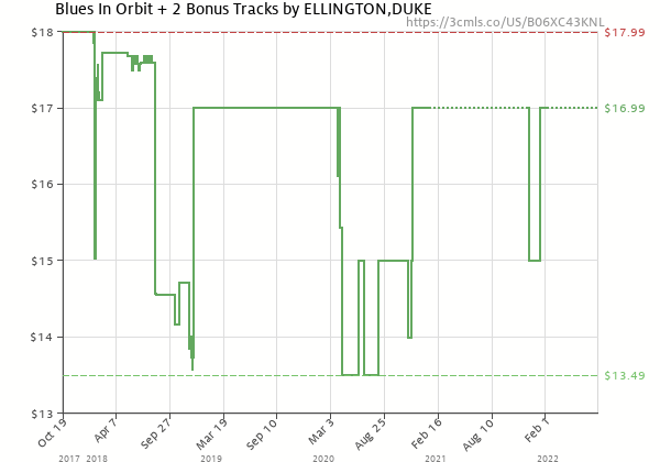 Price history of Duke Ellington – Blues In Orbit