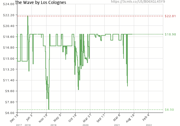 Price history of Los Colognes – The Wave