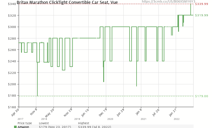 Amazon Price History Chart For Britax Marathon ClickTight Convertible Car Seat Vue B06XSMY6Y3