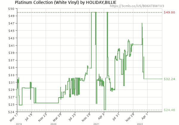 Price history of Billie Holiday – Platinum Collection