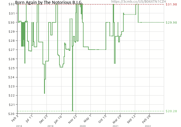 Price history of Notorious B.I.G. – Born Again