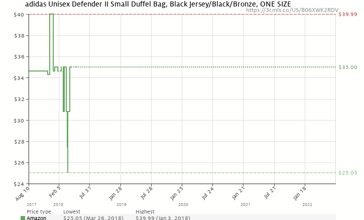 Amazon price history chart for adidas Defender II Small Duffel Bag 39a4066f9c12a