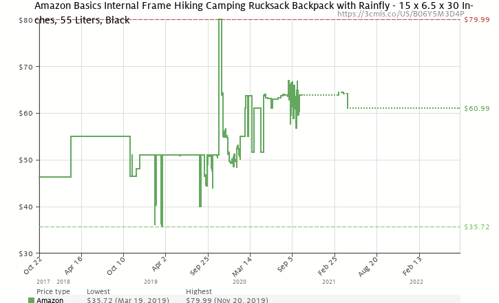 e1965d54ff Amazon price history chart for AmazonBasics Internal Frame Hiking Backpack  with Rainfly
