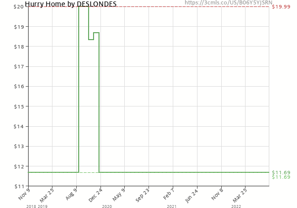 Price history of The Deslondes – Hurry Home Includes Download