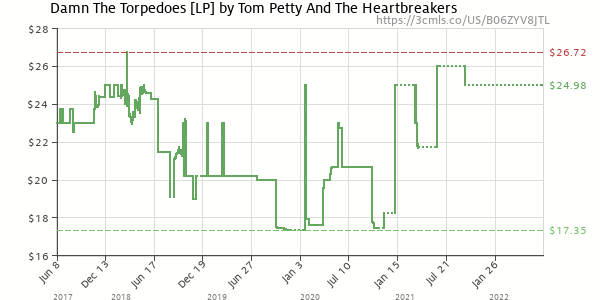 Price history of Tom Petty – Damn The Torpedoes