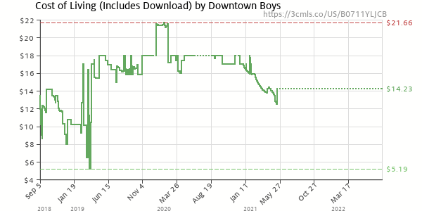 Price history of Downtown Boys – Cost of Living Includes Download