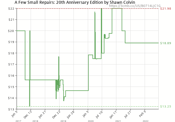 Price history of Shawn Colvin – A Few Small Repairs