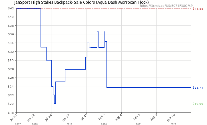 fcbe49a01e4c Amazon price history chart for JanSport High Stakes Backpack- Sale Colors (Aqua  Dash Morrocan
