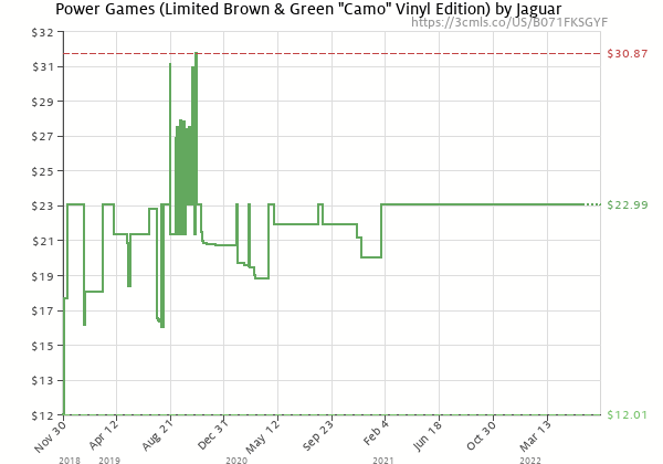 "Price history of Jaguar – Power Games Limited Brown & Green ""Camo"" Edition"