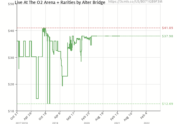 Price history of Alter Bridge – Live At The O2 Arena   Rarities