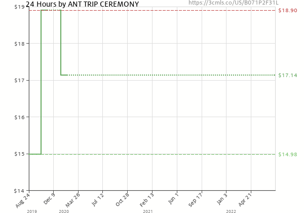 Price history of Ant Trip Ceremony – 24 Hours