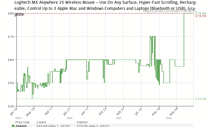 513c93a72a0 Amazon price history chart for Logitech MX Anywhere 2S Wireless Mouse with  Flow Cross-Computer